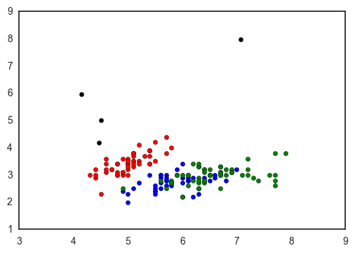 Scatter plotting in python - Claire Duvallet